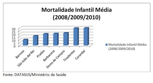grafico odm 4 1