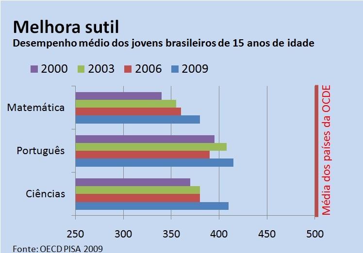 gráfico educação 1