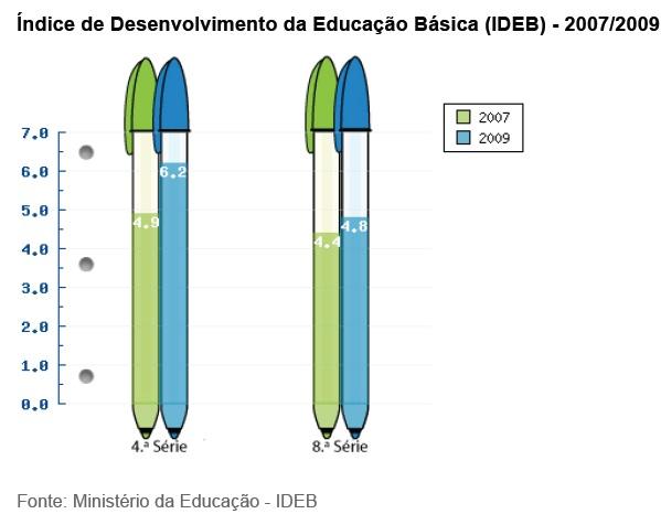 gráfico educação 2