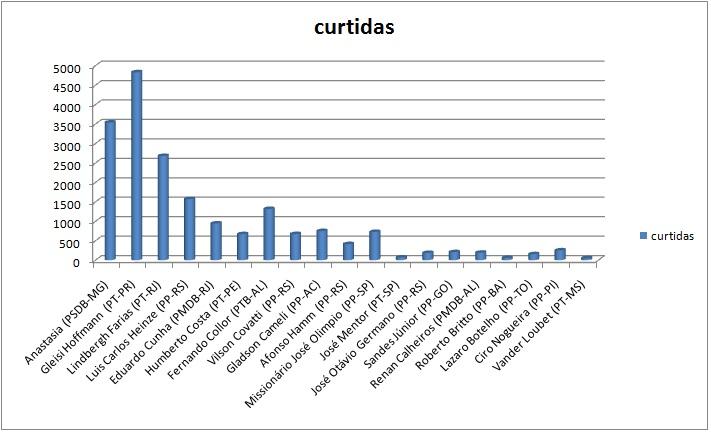 curtidas (2)